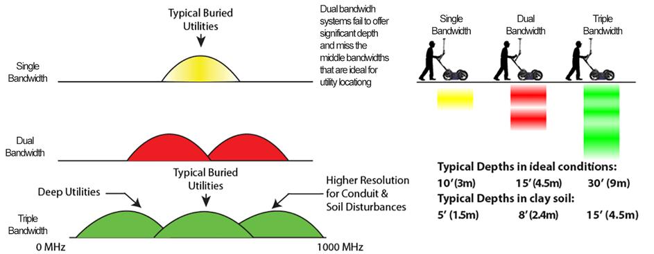 usradar-triple-bandwidth